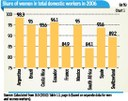 India: Changing Patterms of Domestic Work