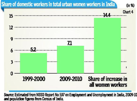 unemployment india