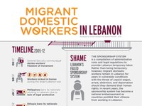 Lebanon: Visualizing Human Rights for Migrant Domestic Workers