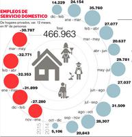 Más de 30 mil empleos se han perdido en servicio doméstico en 5 trimestres